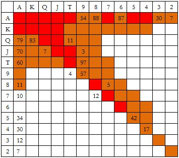 【6upoker】ACINLH-18:在大盲位置防守 - 1