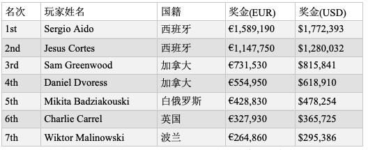 【6upoker】Sergio Aido取得EPT蒙特卡洛€100,000超级豪客赛冠军,奖金http://6upoker.com/wp-content/uploads/2019/09/1556615106620638.png,772,393