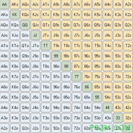 【6upoker】德州扑克百科之 手牌矩阵